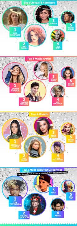 PicsArt Shares 2018's Trending Celebrities
